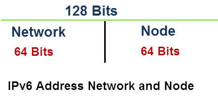 ipv6 address network node